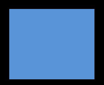 Restaurants & shops