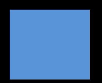 Padrón Hostelería y comercio